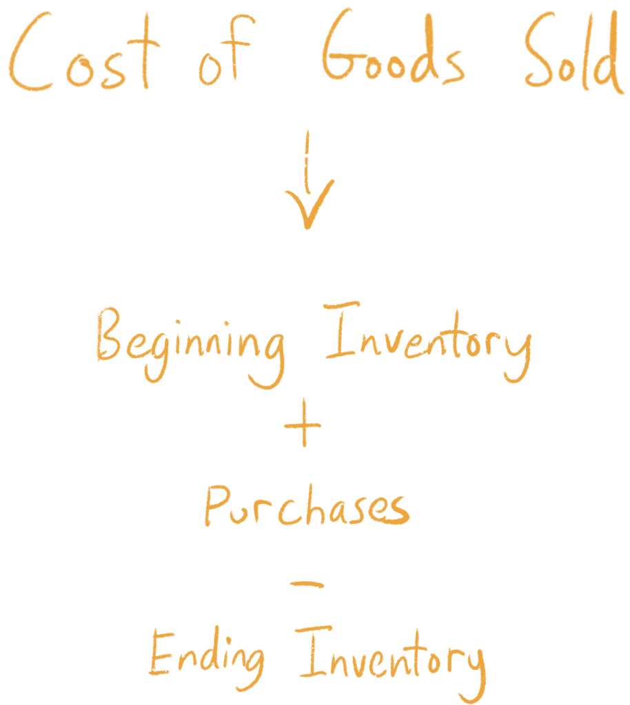 Cost of Goods Sold = Beginning inventory plus Purchases minus Ending inventory