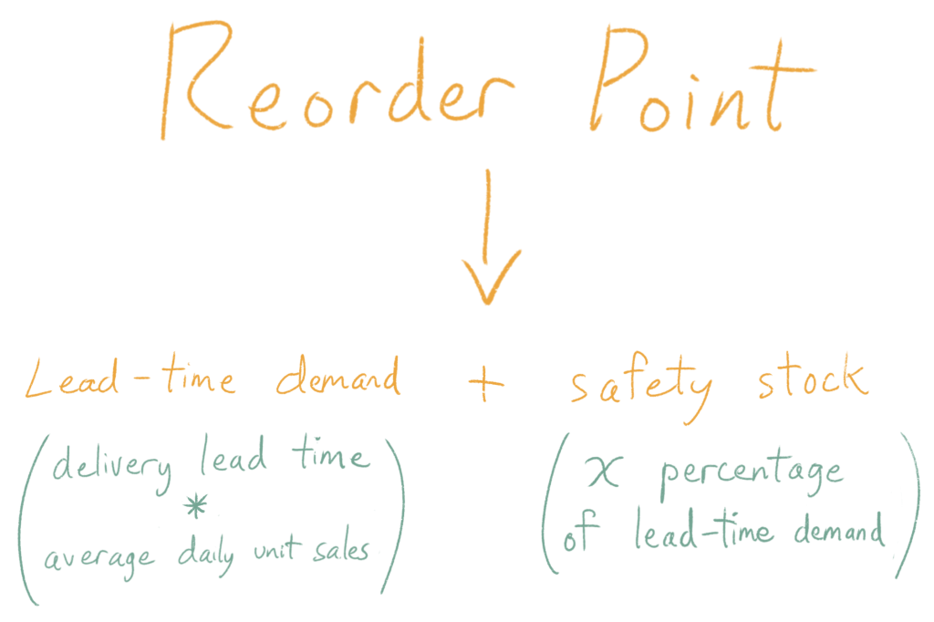 Reorder Point = Lead-time demand (delivery lead time * average daily unit sales) + safety stock (x percentage of lead-time demand)