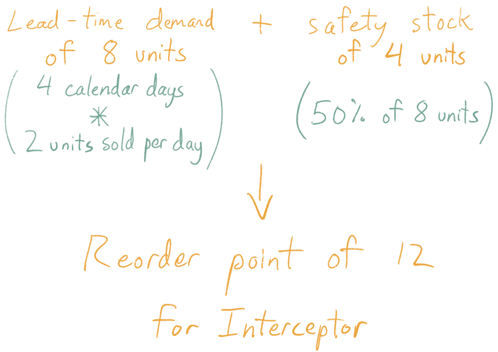 Lead-time demand of 8 units (4 calendar days * 2 units sold per day) + safety stock of 4 units (50% of 8 units) = reorder point of 12 for Interceptor