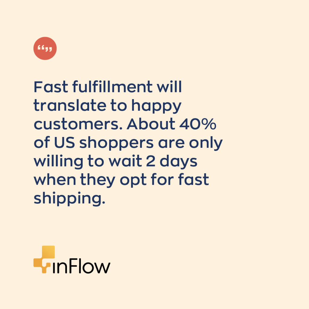 Fast fulfillment will translate to happy customers. About 40% of US shoppers are only willing to wait 2 days when they opt for fast shipping. Eighteen percent of online buyers say that they're only willing to wait overnight when paying for expedited shipping.