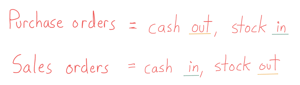 Inventory control diagram. Purchase orders = cash out, stock in. Sales orders = cash in, stock out