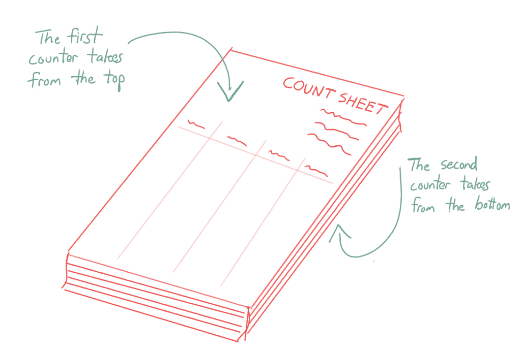 A drawing of a printed stack of count sheets with instructions for the first counter to take from the top, and the second counter to take from the bottom