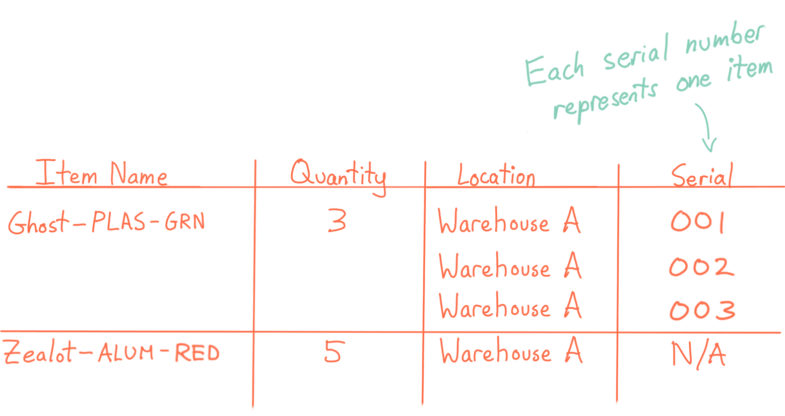 Drawing of a product list: showing item name, quantity, location, and a unique serial number for each serialized item