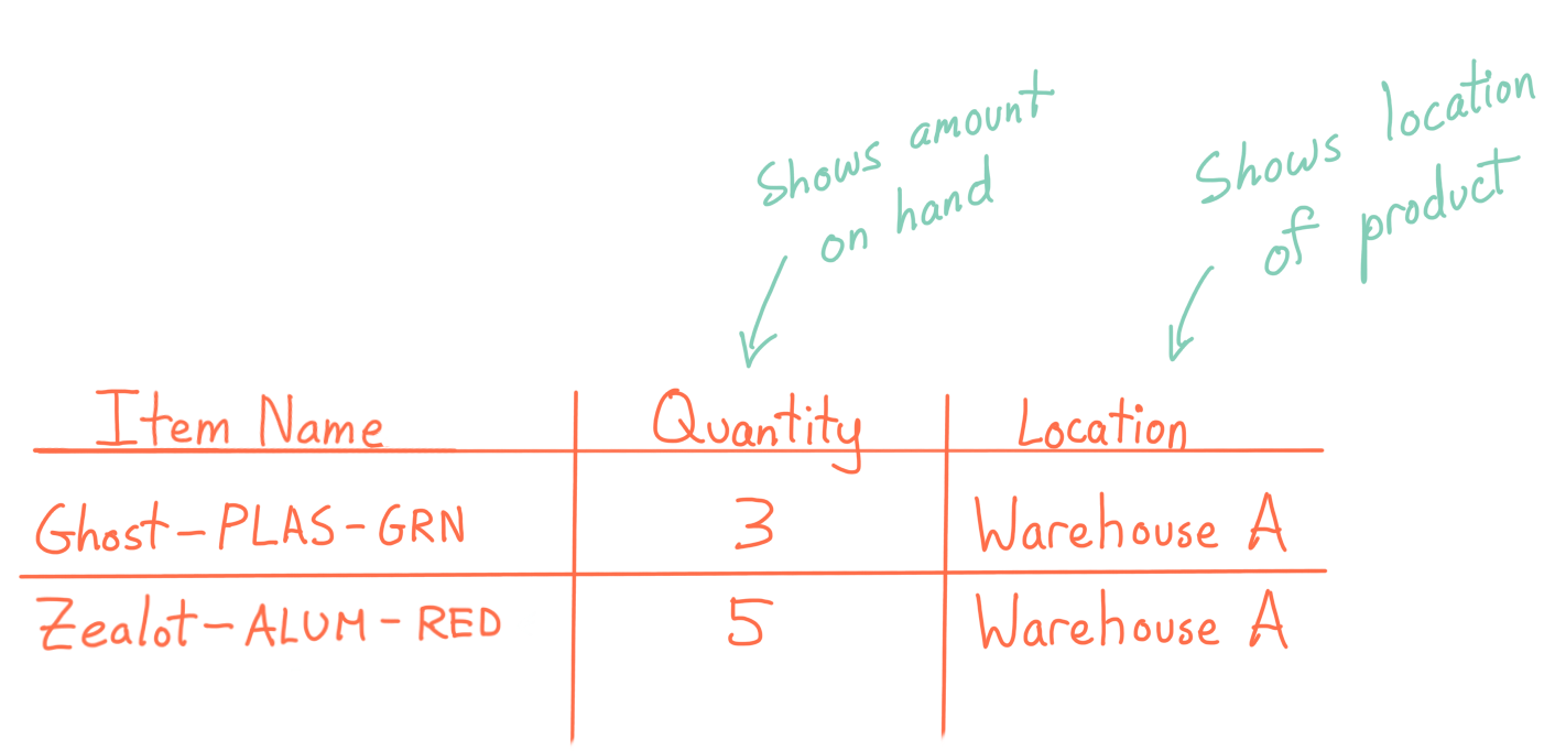 Drawing of a product list: Quantity shows amount on hand, Location shows the location of the product