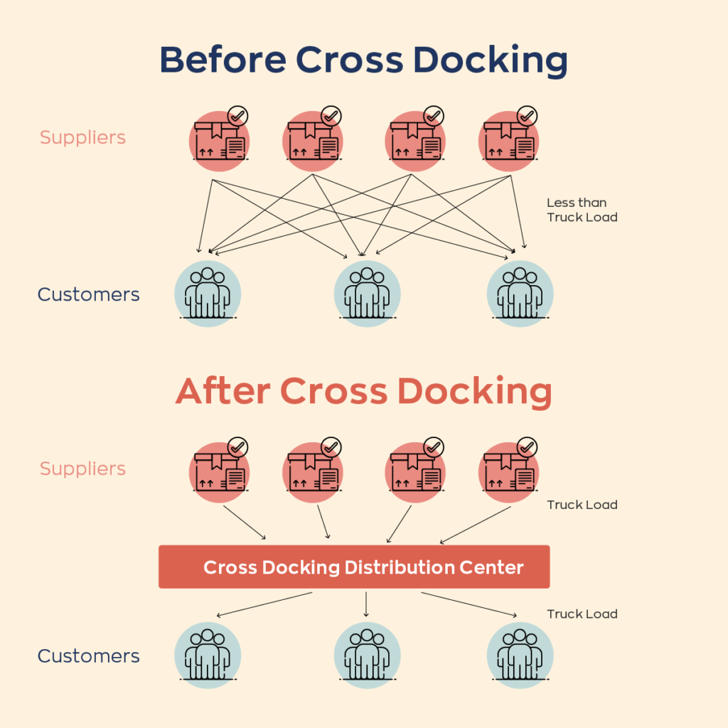 Comparison image of the difference between cross-docking vs not cross-docking