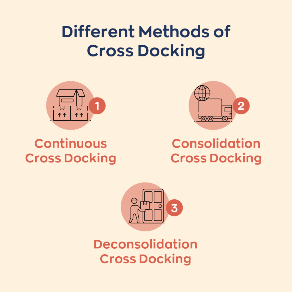 Image of the different methods of cross-docking