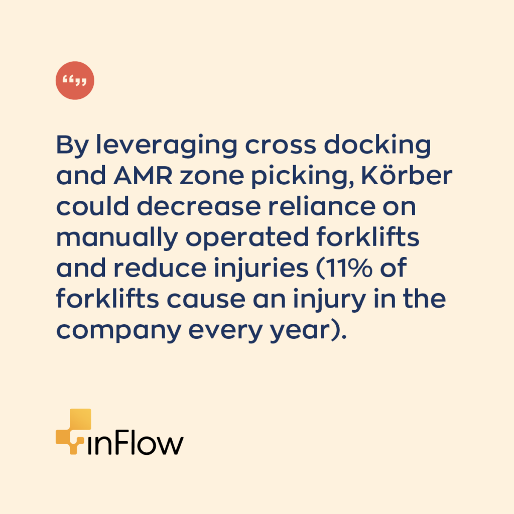By leveraging cross-docking and AMR zone picking, Körber could decrease reliance on manually operated forklifts and reduce injuries (11% of forklifts cause an injury in the company every year).