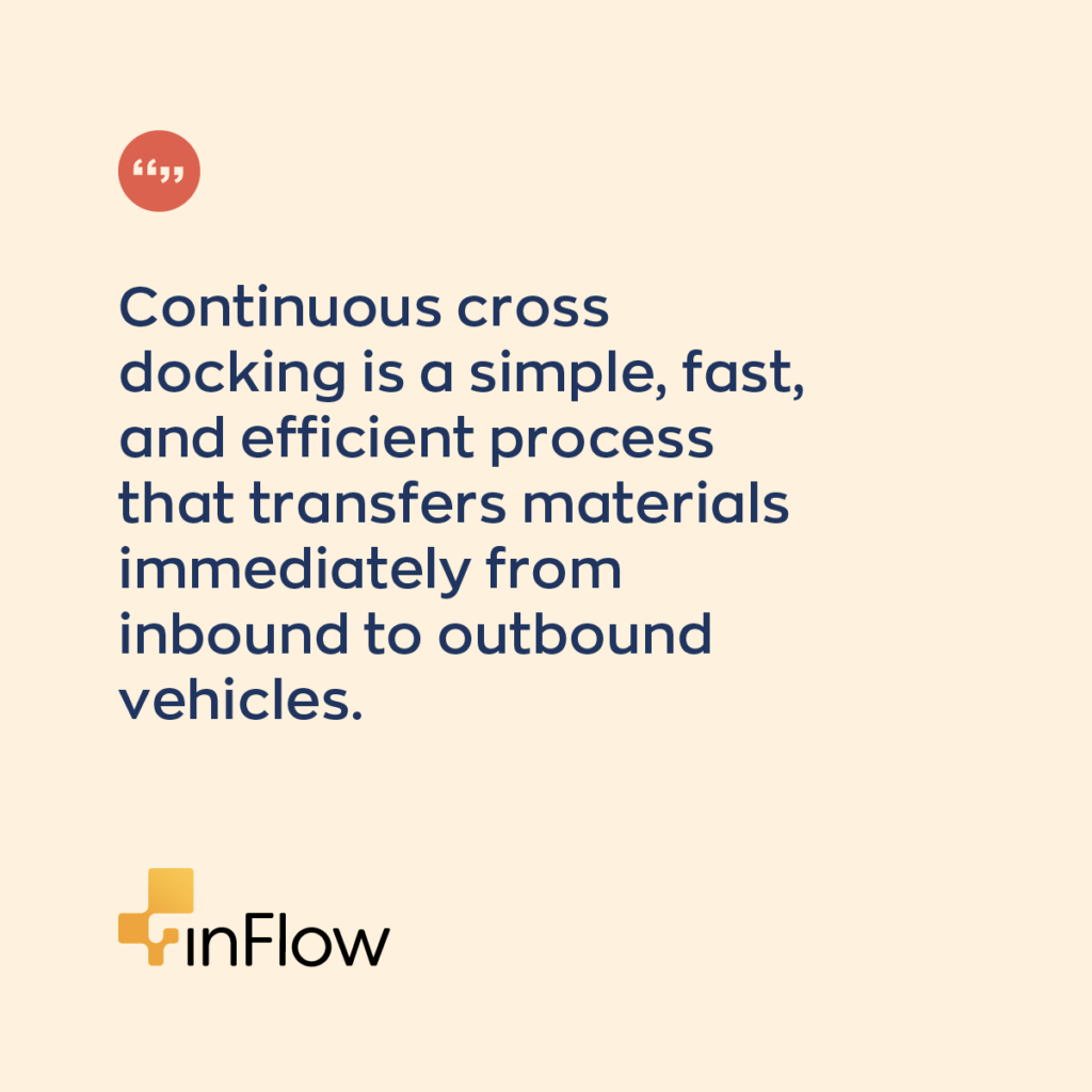 Continuous cross-docking is a simple, fast, and efficient process that transfers materials immediately from inbound to outbound vehicles.